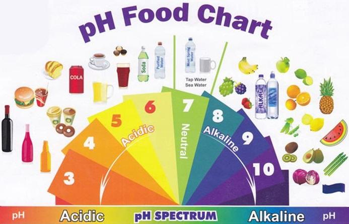 میزان ph در مواد غذایی